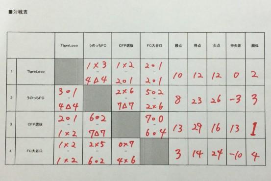 クリスマスエンジョイ大会 (8)