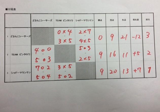 激安ビギナー大会対戦表