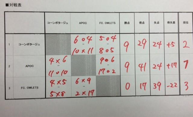 豪華景品MIX大会対戦表