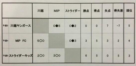 U-6大会結果3~5位決定