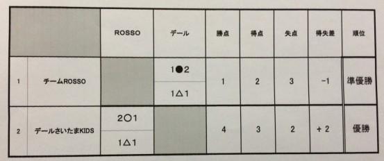 U-6大会結果