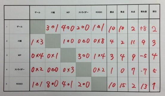 U-6大会結果予選