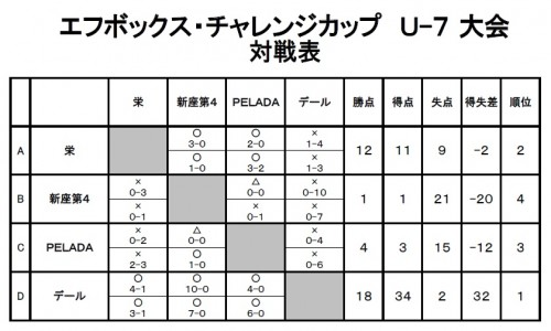 チャレンジカップU-7大会対戦結果