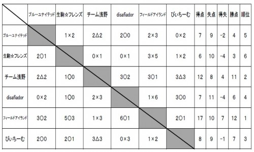 20161113対戦表