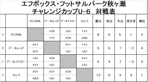 チャレンジカップU-6結果
