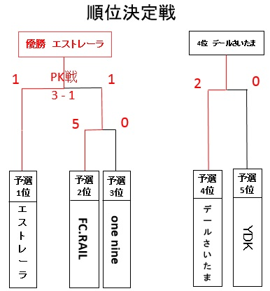 20180212U-6順位決定トーナメント