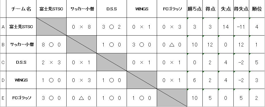 20180923U-7予選リーグ