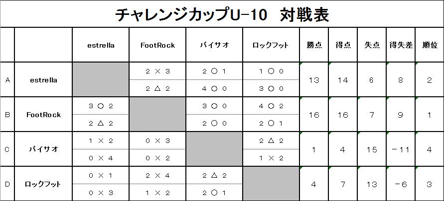 20181028チャレンジカップU-10対戦表