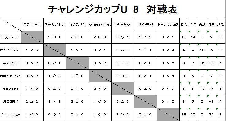20181021チャレンジカップU-8対戦表