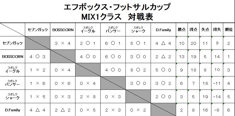 20181230ミックス1_結果
