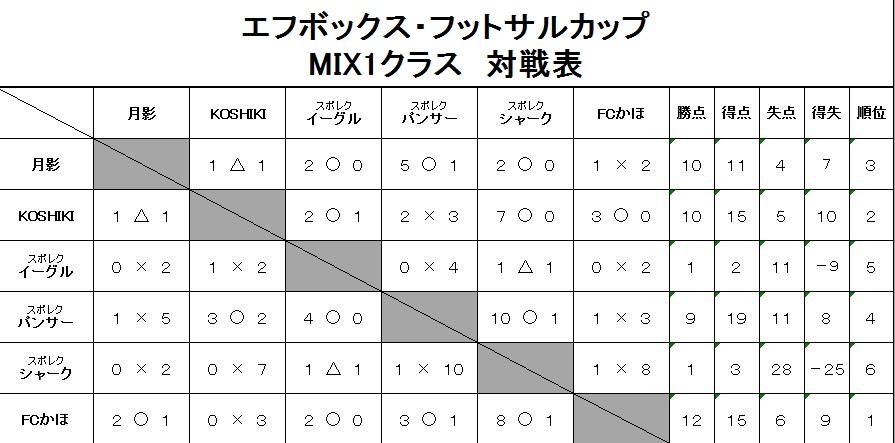 20190224ミックス1対戦表