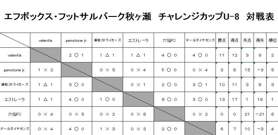 20190310チャレンジカップU-8対戦表
